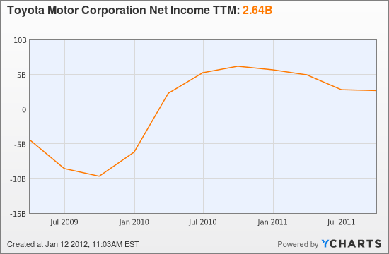 Toyota Motor Corporation Net Income TTM Chart